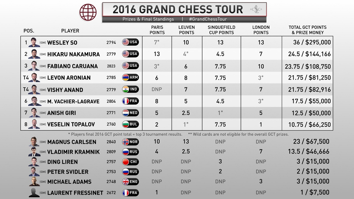 Tabela Grand Chess 2016